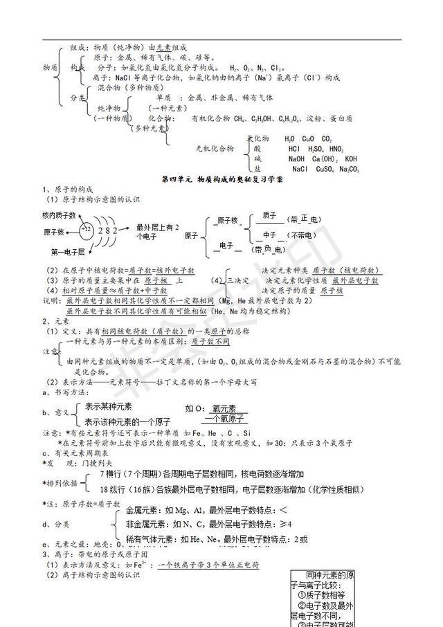 人教版初中化学九年级上册知识点汇总