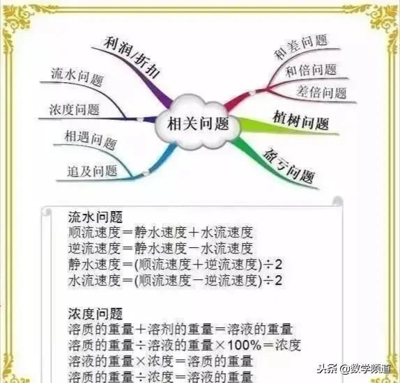 小学数学-思维导图、等量转换、常用公式大全