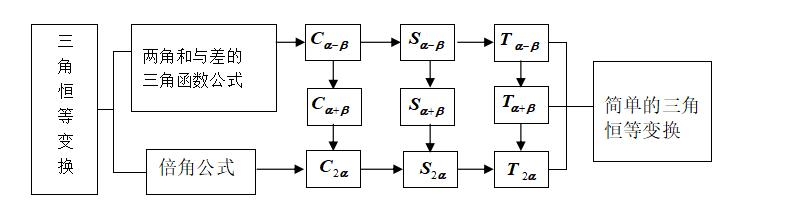 高考精讲知识点(20):三角恒等变换