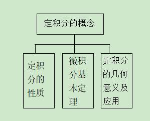 高考精讲知识点(13):定积分和微积分基本定理