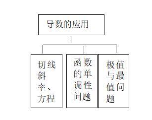 高考精讲知识点(14) 导数的综合应用