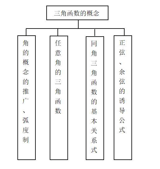 高考精讲知识点(15)三角函数的概念