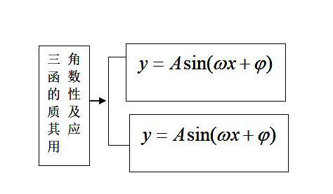 高考知识点精讲(18):三角函数的性质及其应用