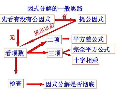"""学习因式分解常用""""小招数"""""""