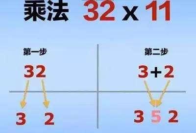 乘法速算:一个数×11,×25,×15,教会你五秒内算出答案