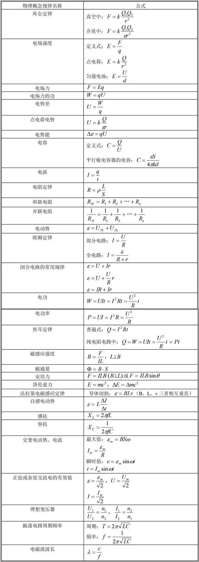 高中物理常用公式全汇总