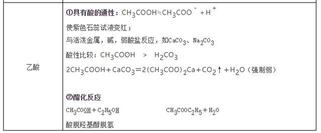 高中化学常考的100个知识点总结,学霸必备!