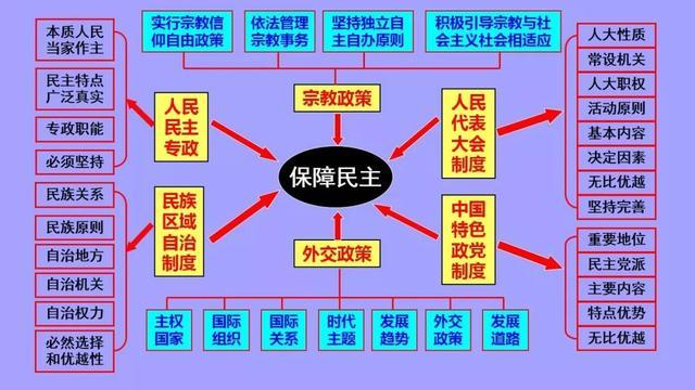 高中政治必修1-4框架汇总