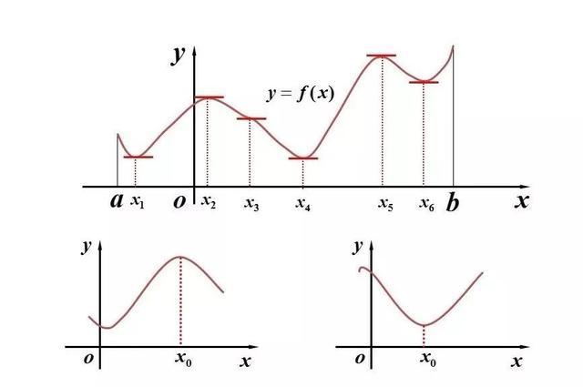 函数的极值与最值