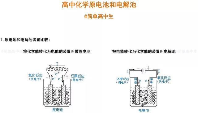 高中化学「原电池+电解池」最全知识梳理