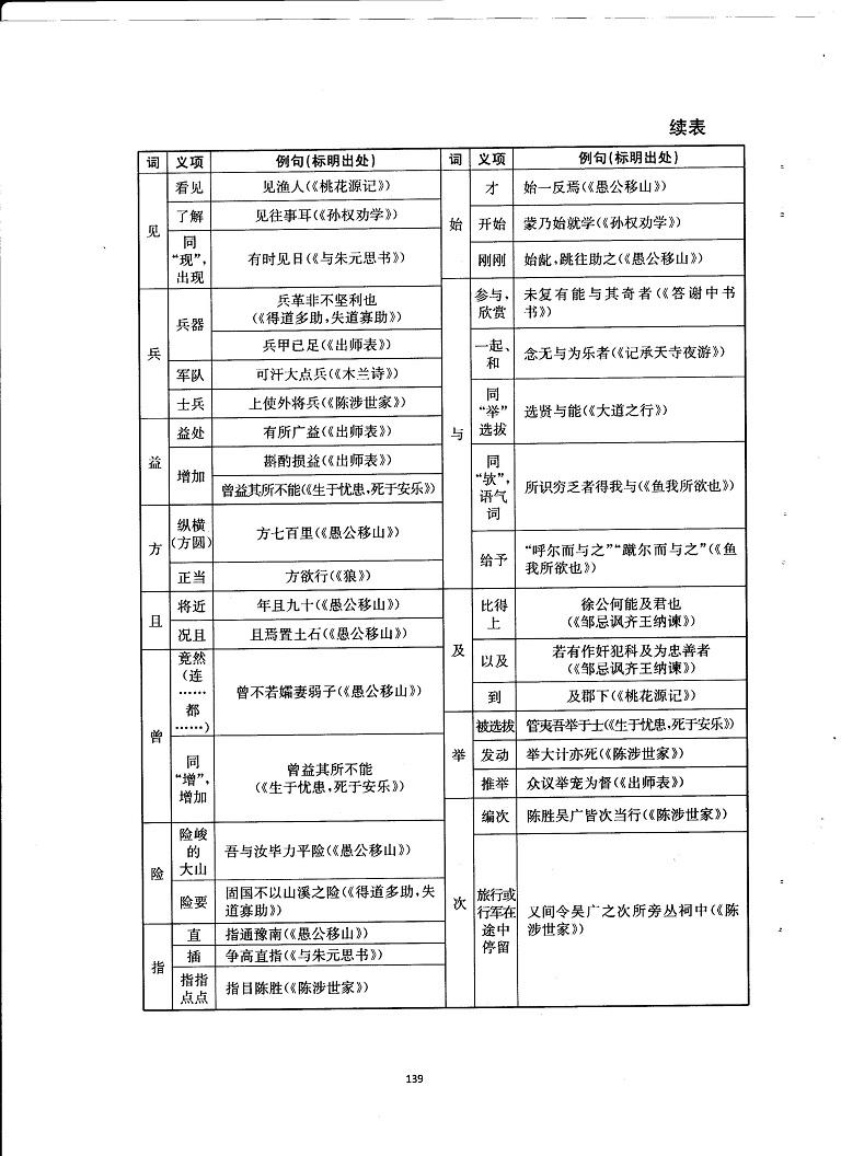 初中语文重点随堂笔记总结-初中教材文言文综合汇总