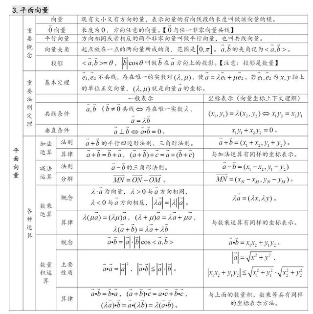 高中数学知识点汇总(27张表格)
